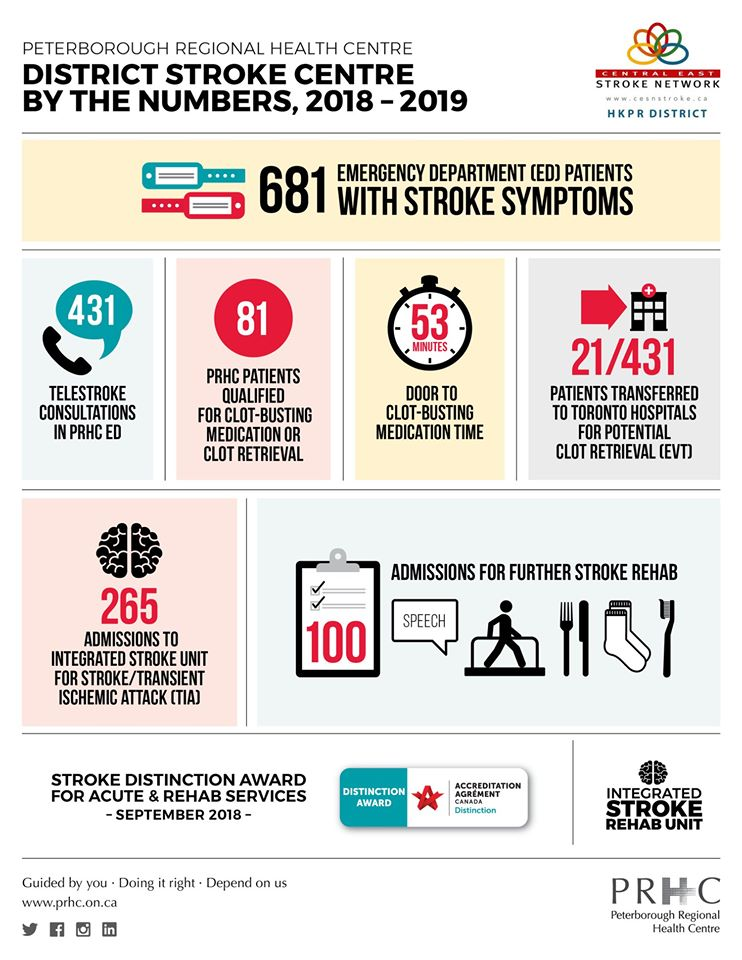 Infographic showing stroke data at PRHC from 2018/2019
